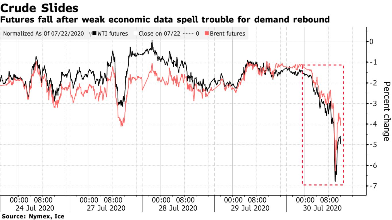 Futures fall after weak economic data spell trouble for demand rebound
