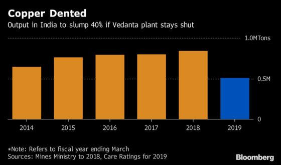 Copper Buying by India to Quadruple on Vedanta Plant Closure