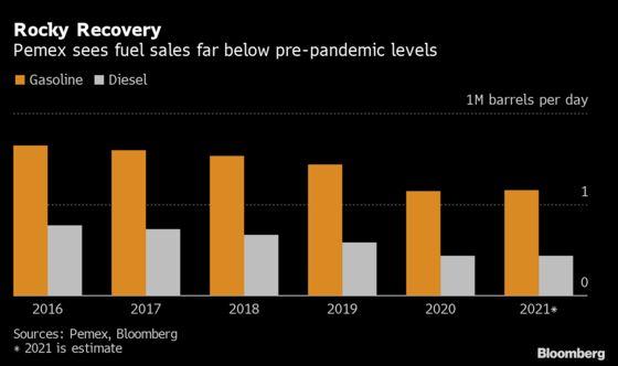 Pemex Sees a Bigger Drop Than Forecast for 2021 Fuel Sales