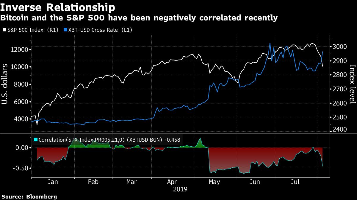 Bitcoin Morphs Into Unlikely Sanctuary as Market Turmoil Rises