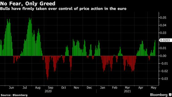 Europe Bond Yields Lead the Way Higher on Supply, Reopening Bets