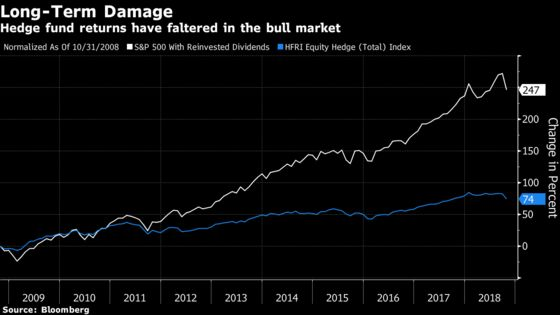 Volatility Is Only Making Matters Worse for Hedge Funds