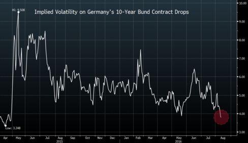 Falling Volatility