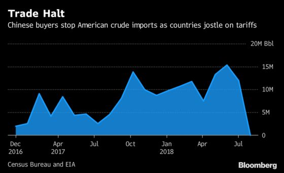 China Slams Brakes on U.S. Crude Oil Imports