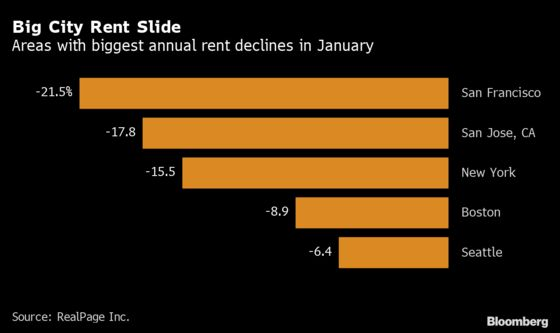 Rents Slide in NYC, San Francisco While Cheaper Cities Surge