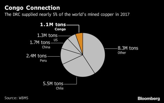 Congo Copper Faces Increased LME Scrutiny With Audits