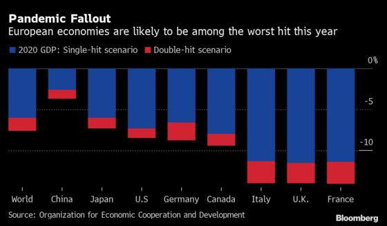 World Economy Crash Sparks Warning on Early Lifeline Withdrawal