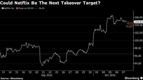 Netflix, Inc. 12.8% Potential Decrease Now Implied by Deutsche Bank