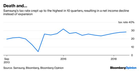 There's Another Reason Samsung Profit Missed