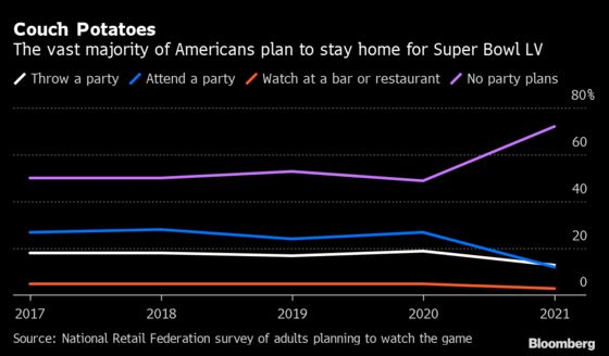 Pizza Chains See Potential for a Record Super Bowl Sunday