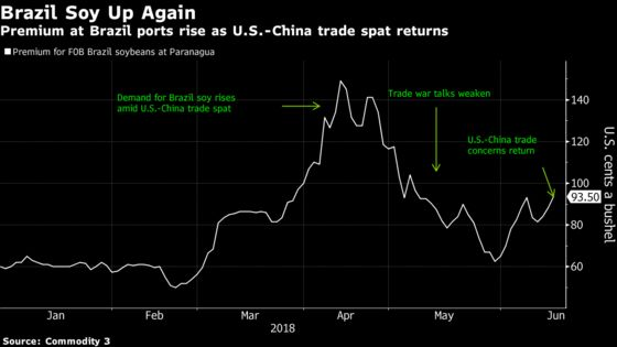 China May End Up Paying More for Soybeans Amid U.S. Trade Spat
