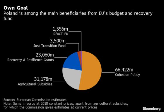 EU Fights to Save Billions in Aid as Lagarde Demands Action