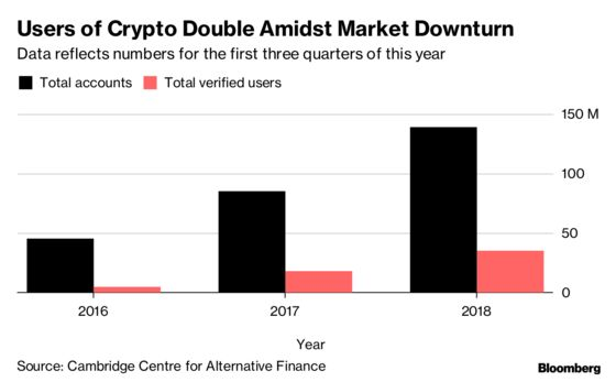 Ranks of Crypto Users Swelled in 2018 Even as Bitcoin Tumbled