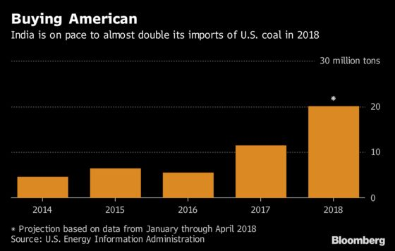 Hurting for Buyers, U.S. Coal Miners Are Learning to Love India