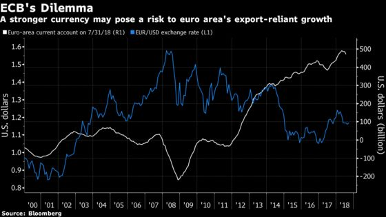 ECB Rate-Hike Momentum Could Be Hampered by Fear of Euro Gains