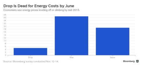 Energy Costs Survey