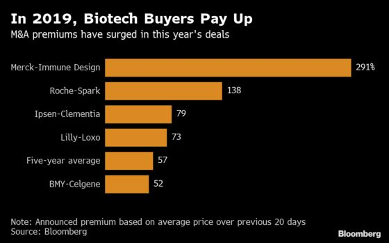 Roche's 138% Premium for Spark Shows M&A Arms Race for New Drugs