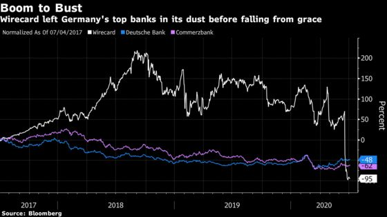 Deutsche Bank Cut Wirecard Ties as Its Fund Managers Went All In
