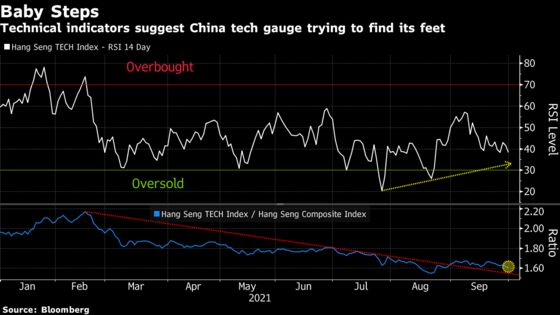China Tech Stocks Are Getting More Resilient, Technicals Show
