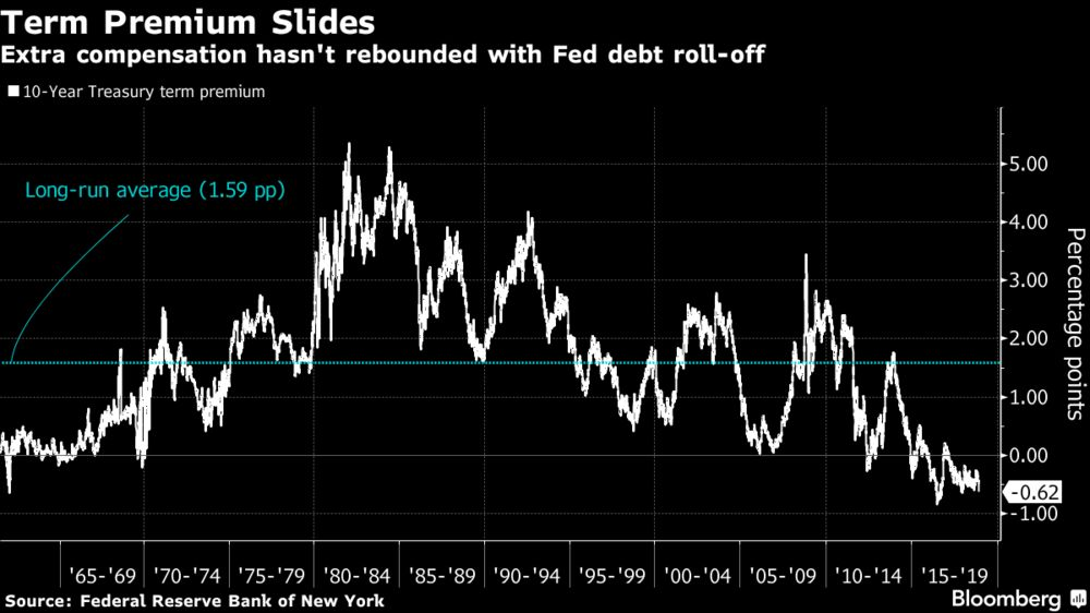 Bond Market Waits in Vain for Term-Premium Revival on Fed Unwind