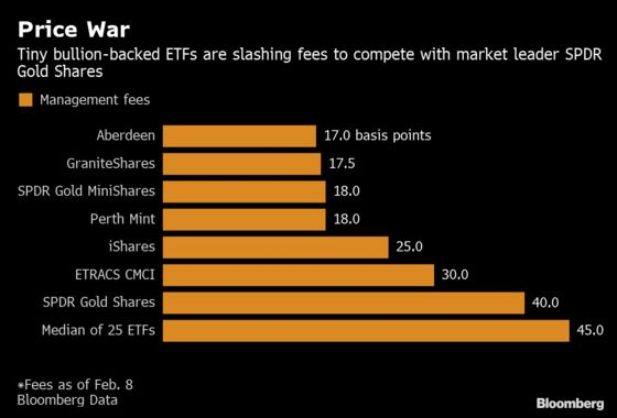 Fastest-Growing Gold ETF Using Fee War to Redefine the Industry