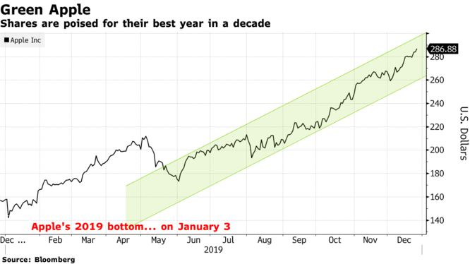 Shares are poised for their best year in a decade