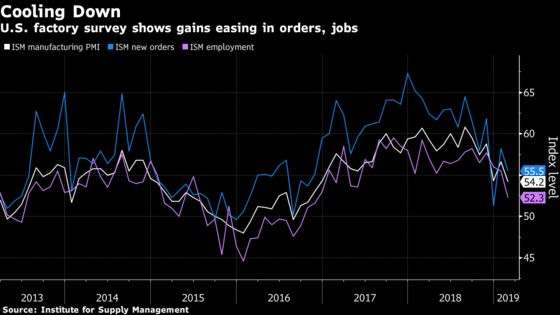 U.S. Factory Gauge Falls to Two-Year Low as Orders Cool