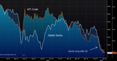Stocks following slide in oil since start of 2016