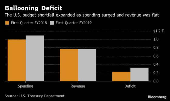U.S. Budget Deficit Widens to $319 Billion Amid Flat Revenue