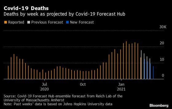 Covid Death Outlook Improves as Drop in U.S. Exceeds Forecasts