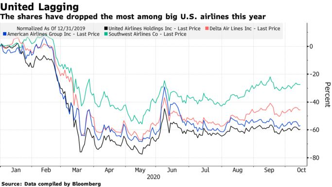 The shares have dropped the most among big U.S. airlines this year