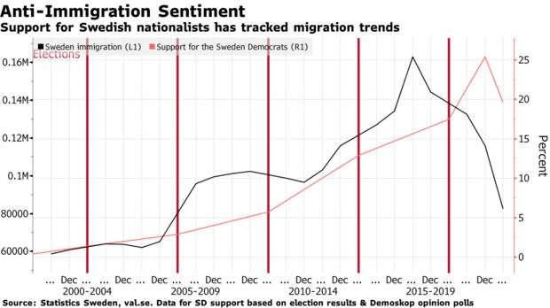 Support for Swedish nationalists has tracked migration trends