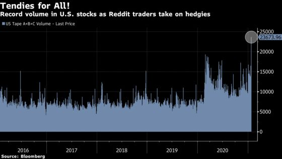 Battle Between Hedge Funds and Day Traders Creates Record Volume