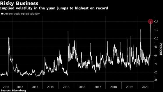 Spiking Volatility in China Shows Global Markets Are Nervous