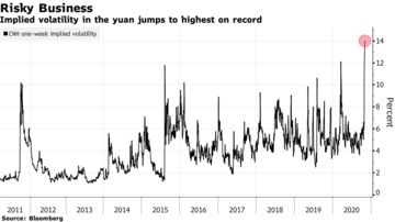 Implied vvolatility in the yuan jumps to highest on record