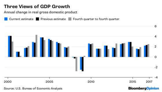 Excited About GDP Number? Wait for the Revisions