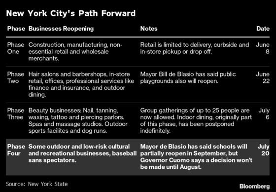 NYC Enters Phase Four, With Big Caveats. What You Need to Know.