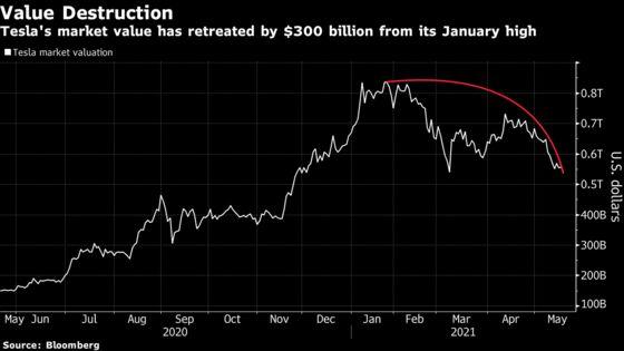 Tesla Loses Nearly $300 Billion in Market Cap Since January