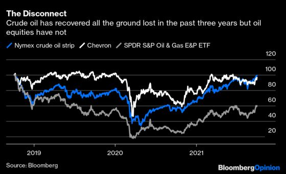 The Less Popular Oil Gets, the More It Costs