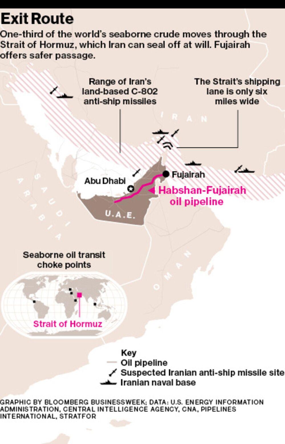 Fujairah: The Crucial Emirate - Bloomberg
