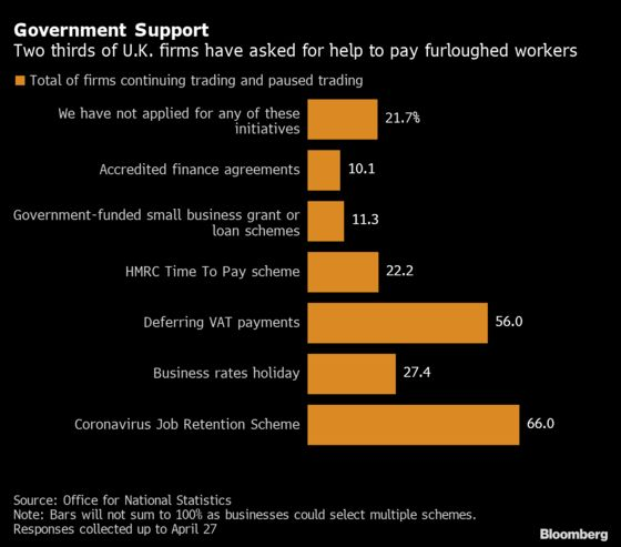 Two-Thirds of U.K. Firms Apply for Government Wage Subsidy