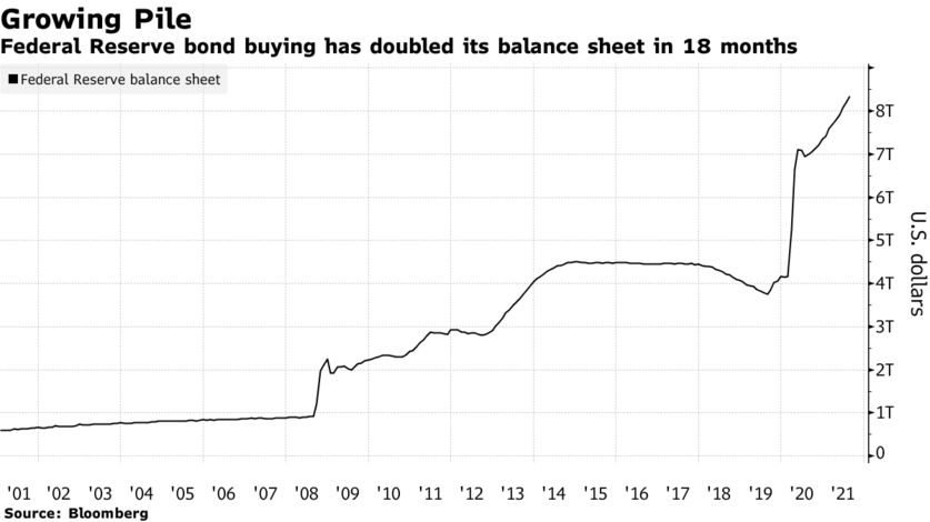 Federal Reserve bond buying has doubled its balance sheet in 18 months