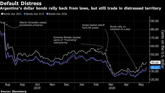 Argentina Bonds Rise After Default as Investors Await Deal