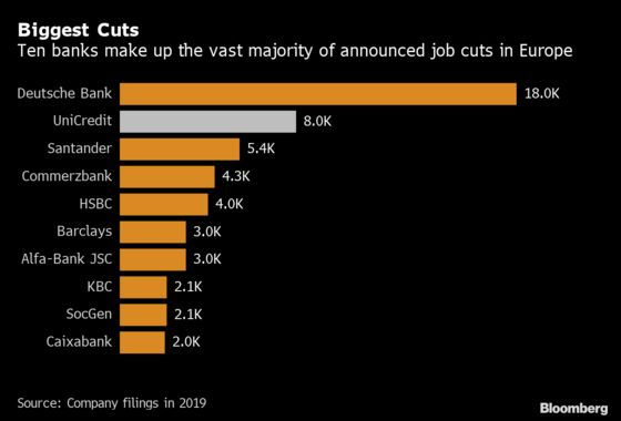 Deutsche Bank Delays Historic Job Cuts Program as Virus Spreads