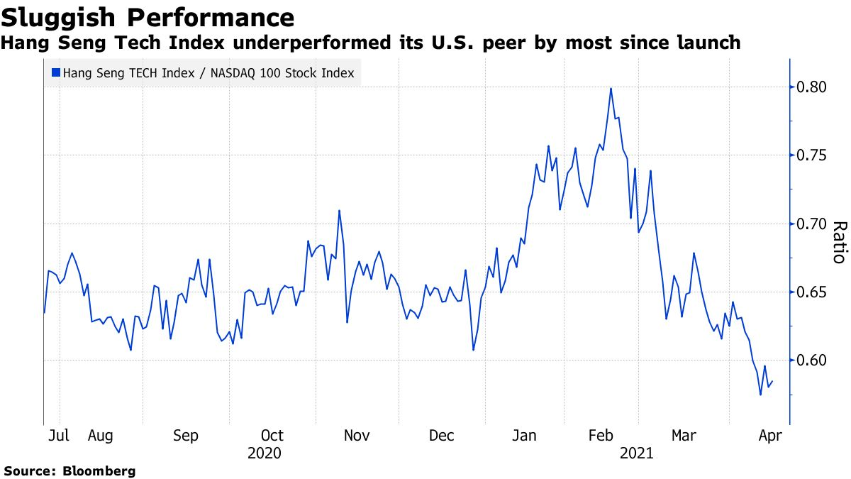 Hang Seng Tech Index underperformed its U.S. peer by most since launch