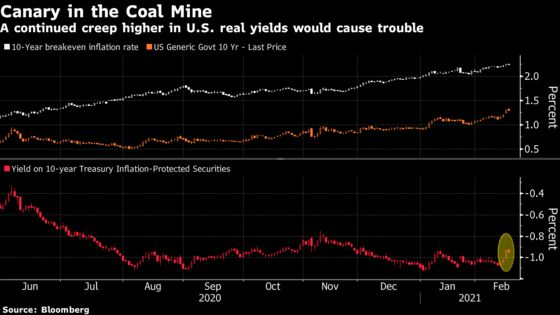 Real Yields' Rise Is Canary in the Coal Mine for Risk Assets