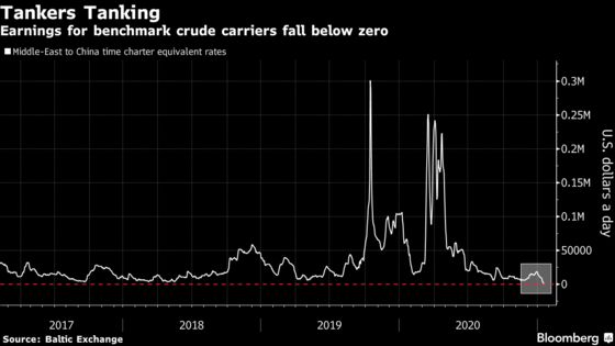 Oil Tanker Owners Pay to Move Crude in Wake of Supply Cuts