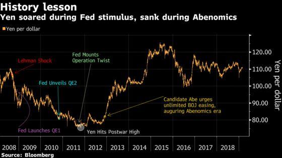 Goldman Strategist Sees Yen Hitting 60 to Dollar Next Crisis