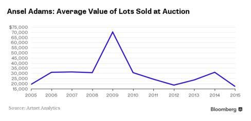 Ansel Adams' Auction Average