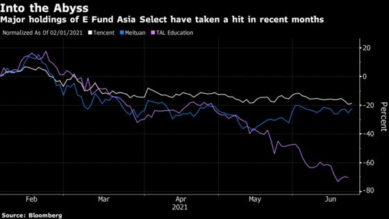 Star China Fund Manager Falls Prey to This Year's Worst Trades